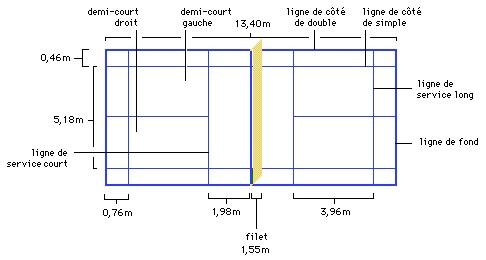 Les r gles technique du badminton faire du sport for Terrain de tennis taille